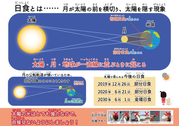 日食の仕組み