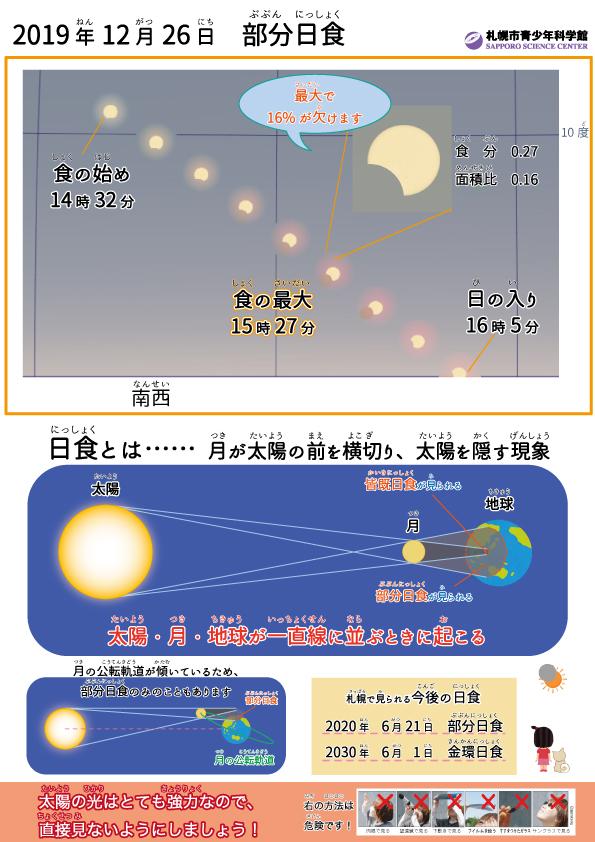2019年12月の部分日食解説
