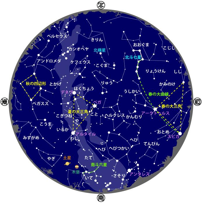 2020年7・8月の星図