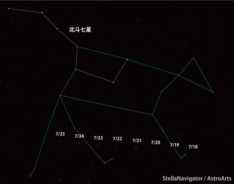 ネオワイズ彗星探し方